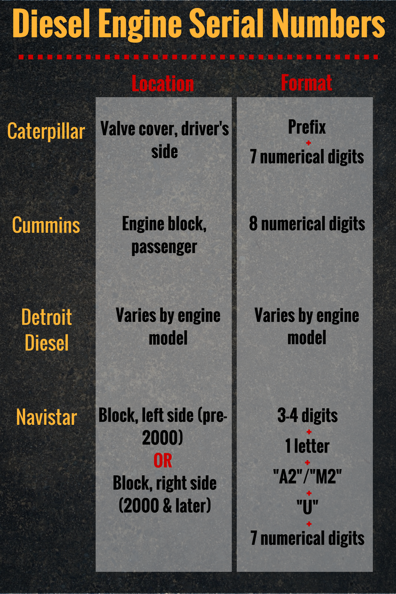 Diesel Engine Serial Numbers - Swift Equipment Solutions